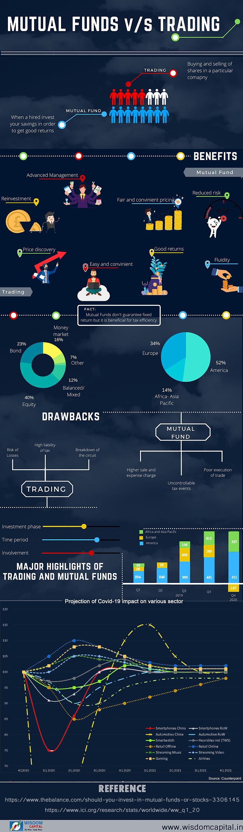Mutualfund-vs-trading-infographic